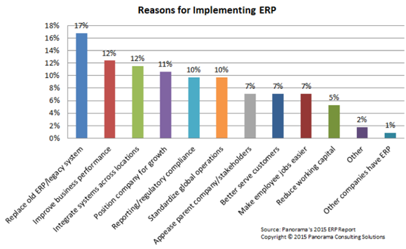 reason to implement erp