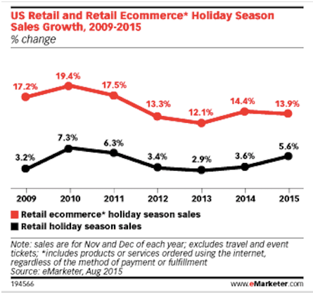 usa retail and ecommerce