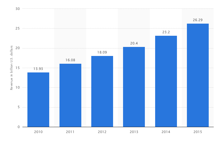CRM software revenue worldwide 2010-2015 Statistic