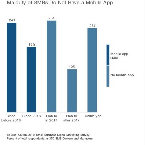 mobile apps smb